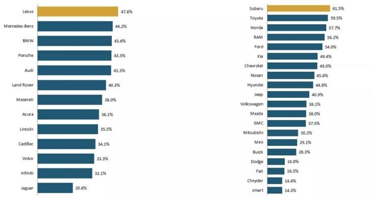 Рейтинг лояльности к автомобильным брендам в 2019 году